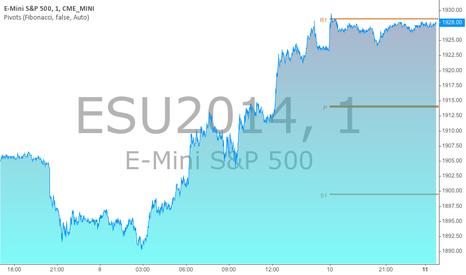 ESU2014: ES/SPX/SPY: ES has also just been stopped...