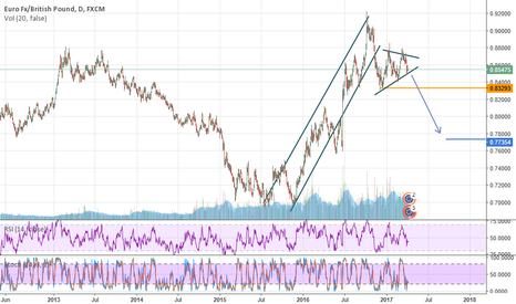 EURGBP: downtrend for this trad is possible
