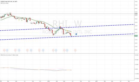 RHI: I believe RHI is a Buy!