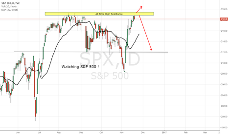 SPX: S&P 500, DAY CHART, NEUTRAL-SHORT (20-NOV-2016)