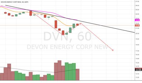 DVN: Short Set Up AB= CD