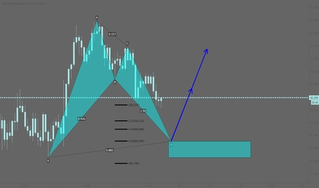 AUDJPY: AUDJPY: Potential bullish bat pattern