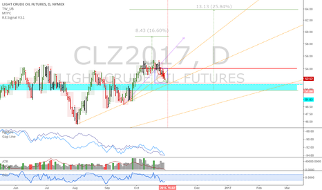 CLZ2017: December 2017 Oil: Interesting time/price target spotted