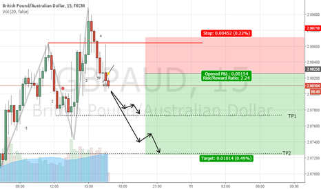 GBPAUD: GBP- AUD 15 Min (Trap event-Evento trampa)