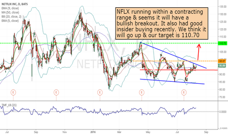 NFLX: NFLX - long from 98.87