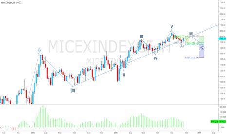 MICEXINDEXCF: Позитивный вариант для российского рынка