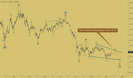 EURUSD: EURUSD - possible ending diagonal