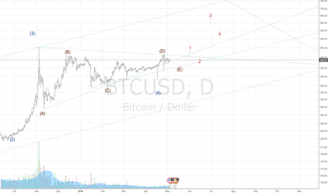 BTCUSD: (E) will fool everyone