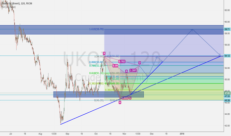 UKOIL: UKOIL could probably make a little rally in the end of 2015