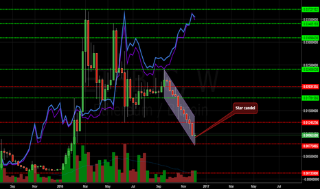 ETHBTC:  ETH from his launch to his present, and now?