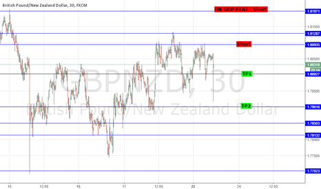 GBPNZD: SHORT GBPNZD ON RALLIES INTO 1.81: RBNZ GOV WHEELER HIGHLIGHTS