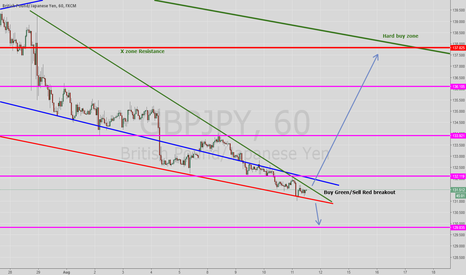 GBPJPY: GBPJPY Hard buy breakout expected for long! Dont miss that!