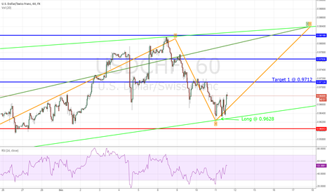 USDCHF: UPDATE on USDCHF - LONG triggered last night