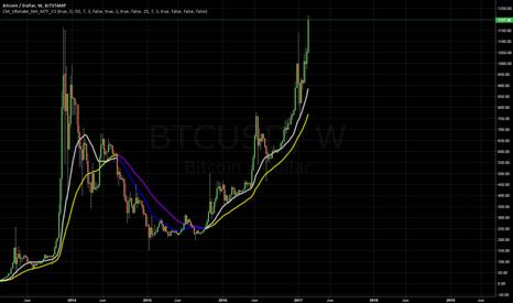 BTCUSD: Bitcoin Not Stopping