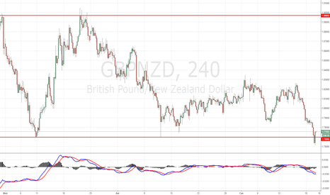 GBPNZD: GBPNZD BUY