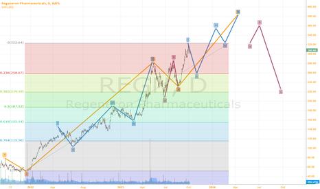 REGN: Long term prediction