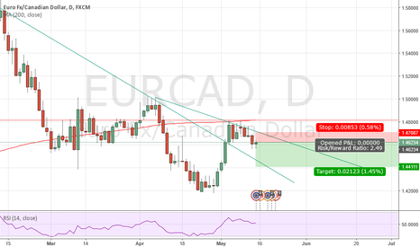 EURCAD: Eur/Cad Short RSI, SMA, TREND & CANDLES