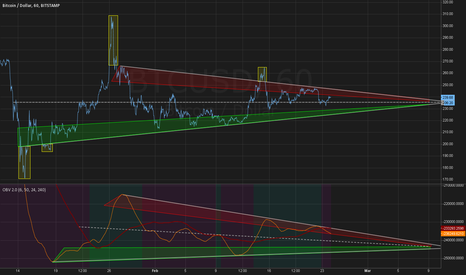 BTCUSD: OBV Triangle and it's price equivalent