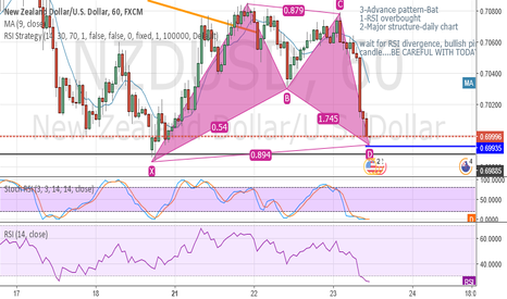 NZDUSD: Bullish Bat--wait for entry