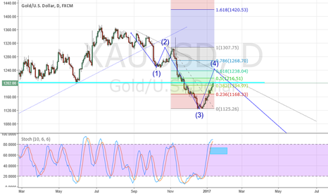 XAUUSD: Possible Gold Short setup?