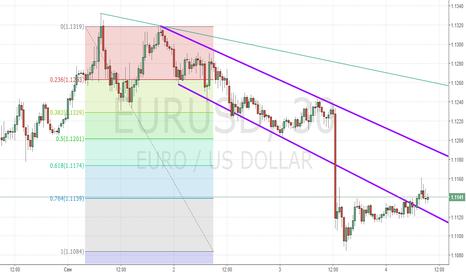 EURUSD: EURUSD в краткосрочном нисходящем канале