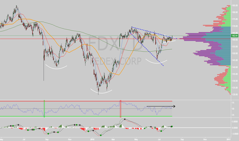 FDX: $FDX Inverted H&S