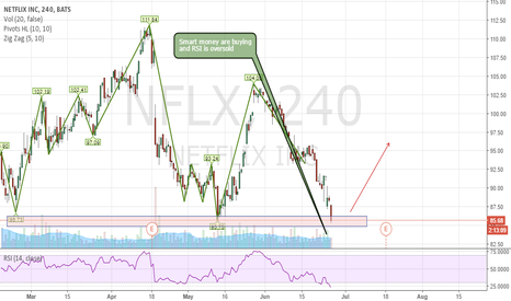 NFLX: Looking for buying setup on this