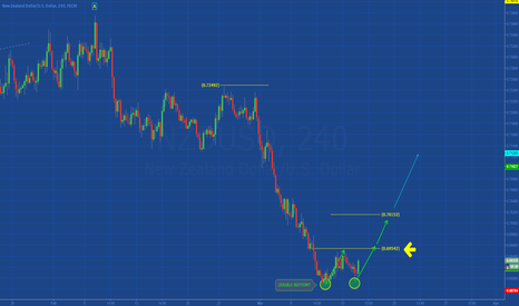 NZDUSD: [NZDUSD] DOUBLE BOTTOM IN DEVELOPMENT?