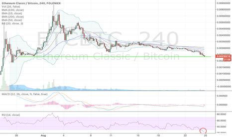 ETCBTC: ETC could find support at current prices