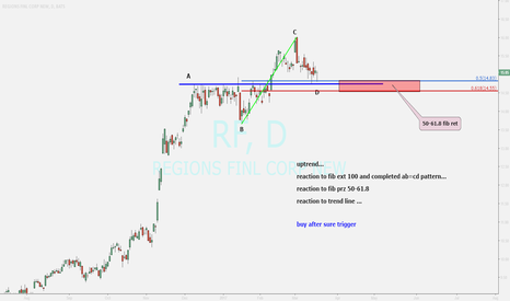 RF: REGIONS FINANCIAL ...ending correction