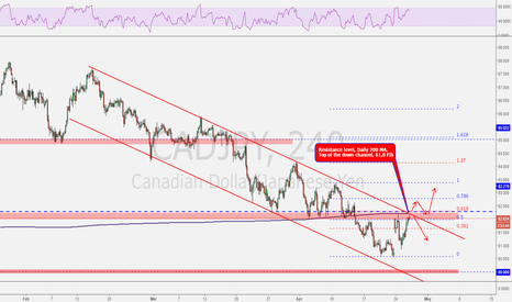 CADJPY: CADJPY at PRZ!