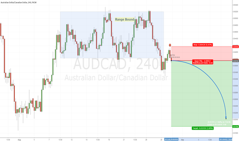 AUDCAD: AUDCAD Impending Sell Off #Syria #War