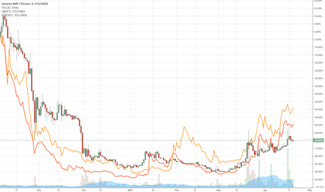 AMPBTC: AMP LBC and NAUT all look exactly the same in the last 6 months.