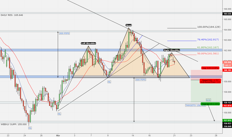 GBPJPY: GBP/JPY - Great Selling opportunity