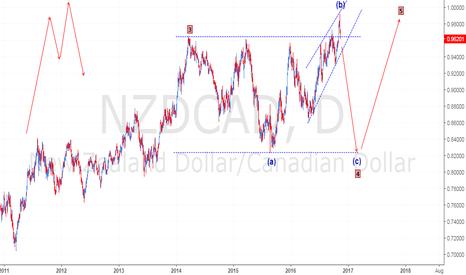 NZDCAD: Long-term Irregular Corrective Wave Structure