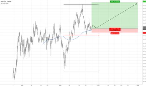 VWR: Long-Term Buy for VWR