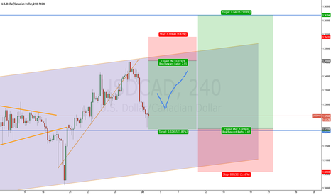 USDCAD: [UPDATE]:USDCAD: Short Opportunity before long trade [LONG NOW]