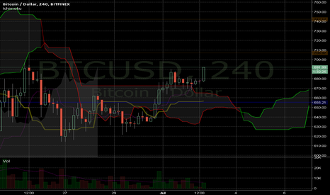 BTCUSD: Waiting on Kijun-Sen...