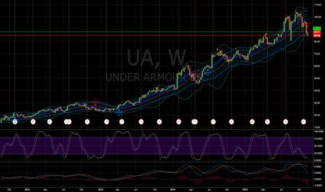 UA: Bullish Credit Puts 85/80 Jan16 for 1.96