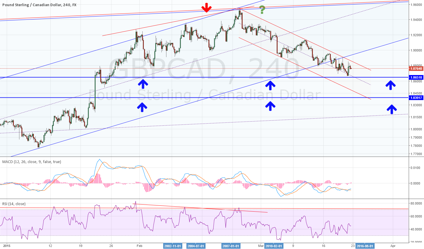 4H for GBPCAD divergence : at the major resistance ~