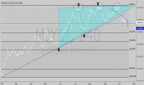 MJY1!: JPY futures analysis