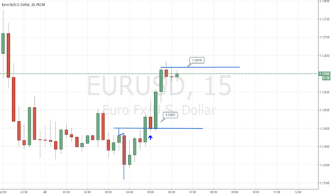 EURUSD: Long +15