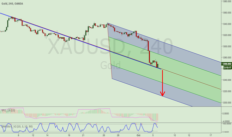 XAUUSD: PITCHFORK DOWN - XAUUSD SELL