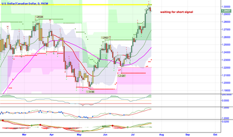 USDCAD: Prepare to short USDCAD