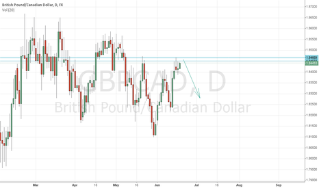 GBPCAD: Lets See If It Can Go Down From There