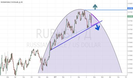 RUBUSD: RUB/USD_2017/05/22