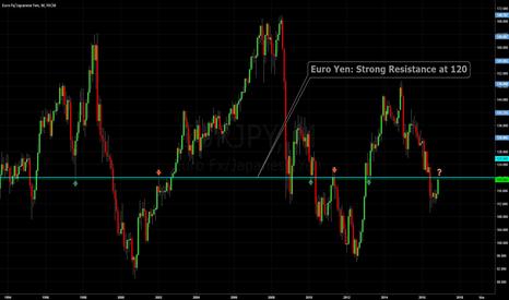 EURJPY: Euro Yen: Strong Resistance at 120