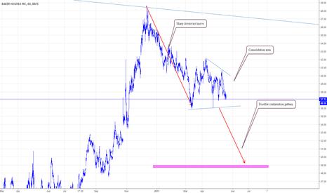 BHI: BHI, BHP Billiton Plc  Potential bearish breakout possible