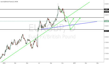 EURGBP: Short From Top, now look at long opportunity