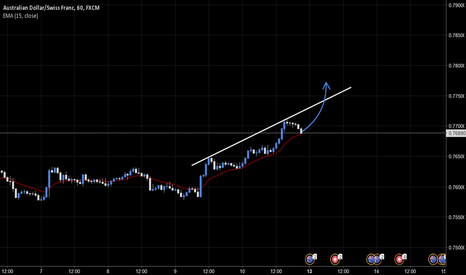 AUDCHF: AUDCHF - Buy at breakout